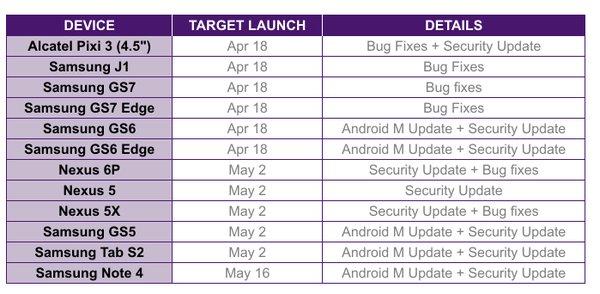 موعد تحديث الأندرويد Marshmallow 6.0 لهواتف غالاكسي